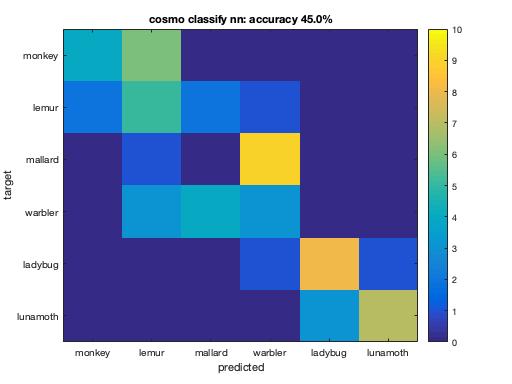 Cross validation measure example